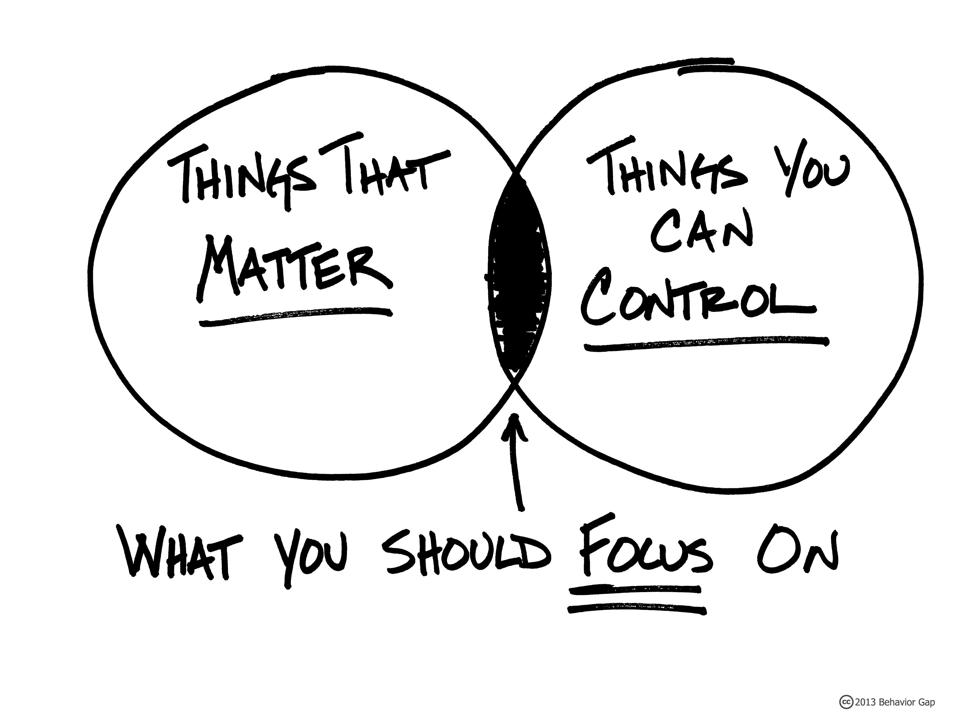 Focus on things that are important and matter
